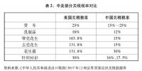 """(图表)[""""中美经贸摩擦""""白皮书]表2:中美部分关税税率对比 - 广播电视"""